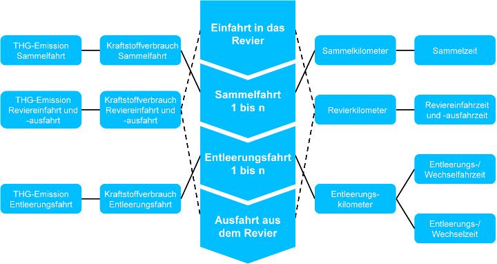 Betrachtete Prozesse und deren Umsetzung auf die Strukturen des verwendeten Softwaretools ATOS