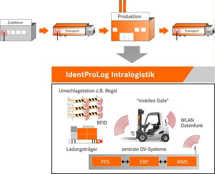 Darstellung der Abläufe und Komponemten im Projekt Identprolog